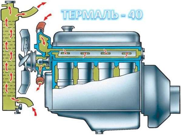 Жидкость Термаль-65 для систем отопления