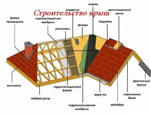 Строительство крыш в Щёкино