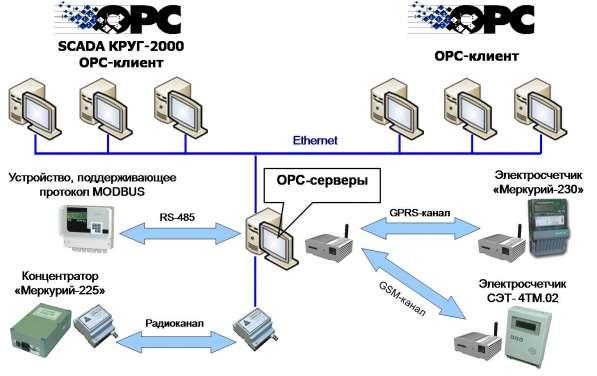 ОРС-серверы приборов различных производителей