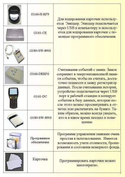 Электронные, Карточные, Дверные Замки. Onity, Hune, Выключатели энерг во Владивостоке в Владивостоке
