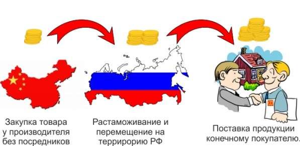 Отправляем грузы из Китая в любую точку России