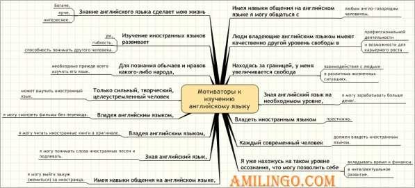 Репетиторы английского языка онлайн