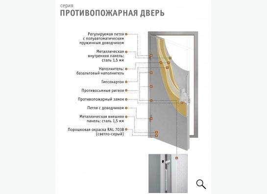 Металлические противопожарные двери серии ДП-1
