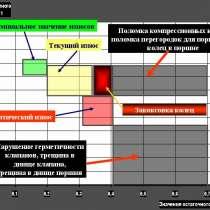 Диагностика ЭБУ и ЦПГ двигателя анализатором герметичности, в Омске
