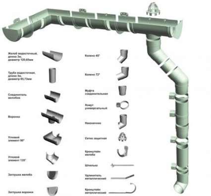 Водосточные системы в г. Кокшетау Фото 3