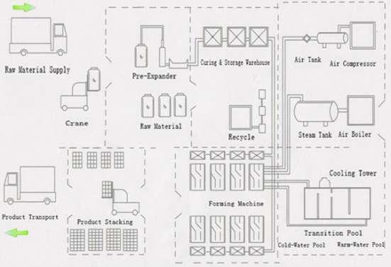 Расширённая формовочная машина полистирола