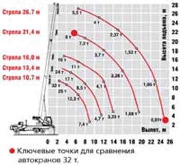 Автокран Челябинец КС55733-26-17 г/п 32т вылет стрелы 26,7м управление от джойстиков шасси Урал 4320 6х6