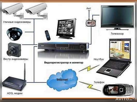 Продажа и монтаж систем безопасности в России в Москве Фото 1