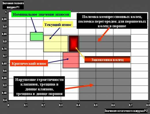 Диагностика ЦПГ двигателя анализатором герметичности