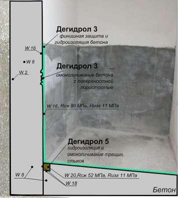 Дегидрол 3 Проникающая гидроизоляция и цементация пустот в Москве Фото 2