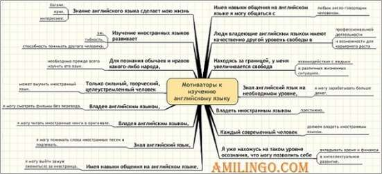 Английский - Онлайн Уроки.