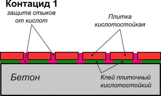 Контацид марка 1 Базовая кислотозащитная смесь