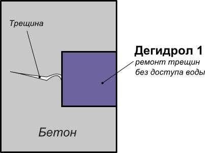 Дегидрол марка 1 Ремонтно-защитный в Красноярске Фото 1