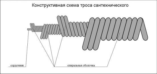 Трос сантехнический профессиональный для прочистки труб. в Санкт-Петербурге Фото 1