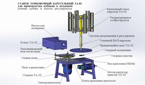 Станок торцовочный МТ-02, брусующий СБР-01, поддоны, щиты