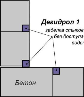 Дегидрол марка 1 Ремонтно-защитный в Красноярске Фото 2