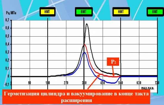 Диагностика ЭБУ и ЦПГ двигателя анализатором герметичности в Омске Фото 1