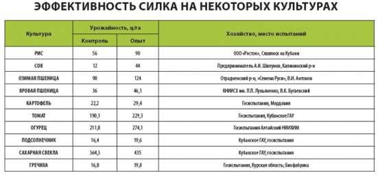 регулятор роста растений СИЛК в Красноярске Фото 3