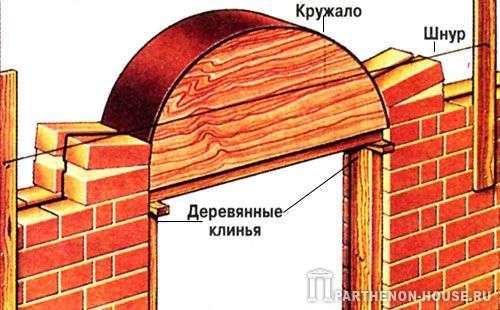 Кружала деревянные для облицовочного кирпича