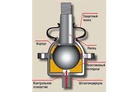 Восстановление шаровых опор, рулевых наконечников в Омске Фото 1